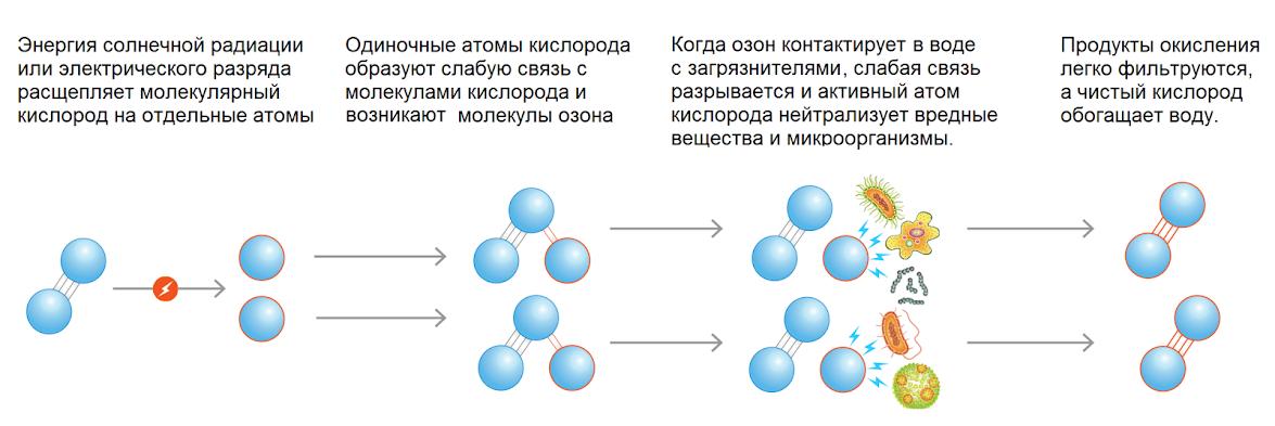 озонирование молекулы